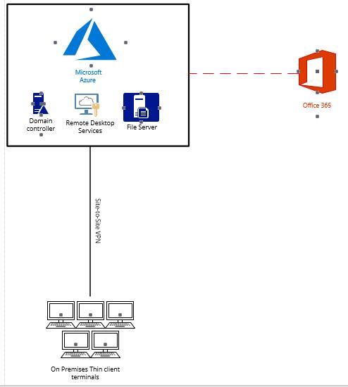 Azure IaaS – Part 1 – Technical Blog